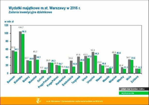 Wydatki inwestycyjne w dzielnicach  UM Warszawa