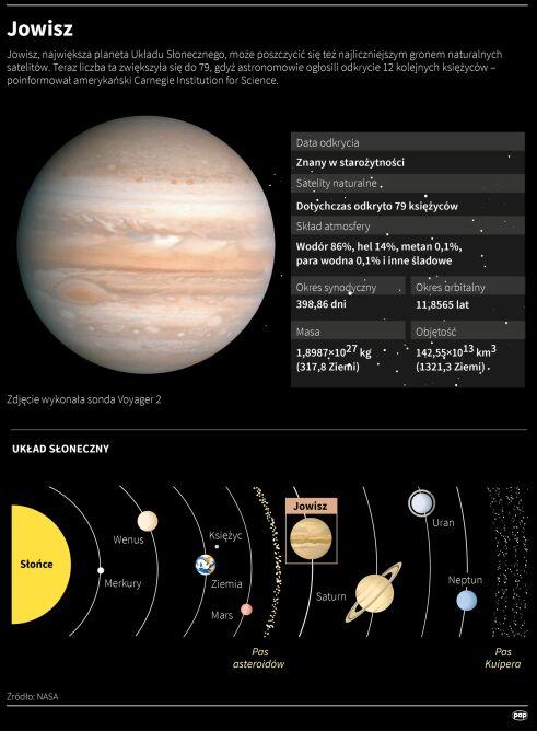 Zbadanie Jowisza i jego księżyców to cel misji JUICE (Adam Ziemienowicz/PAP)